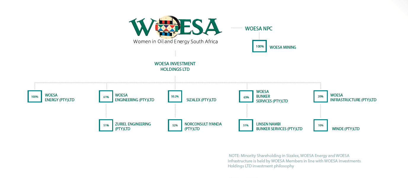 WOESA group structure